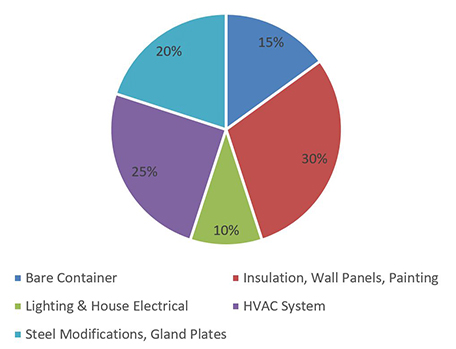 USW Containerized Treatment - Figure 5.jpg